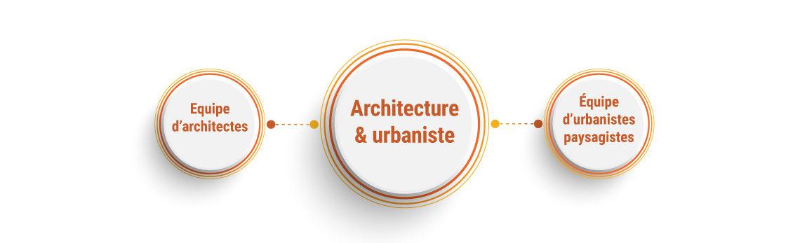 Archi_urbanisme_diagrame_1